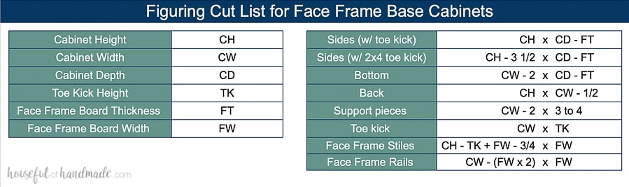 Table showing how to figure out the measurements for parts of face frame base cabinets.