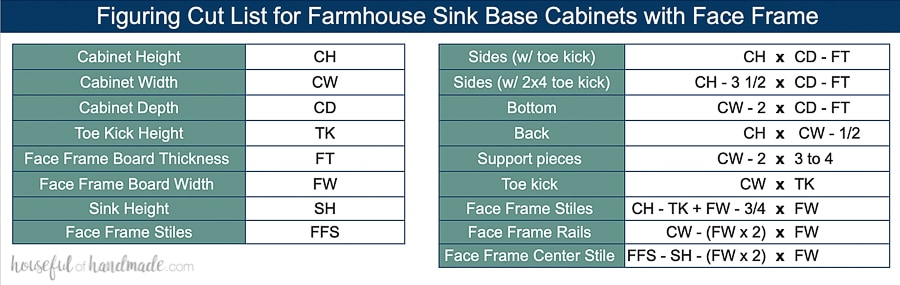 Table with formulas needed to figure out the cut list for your own apron front sink cabinet.