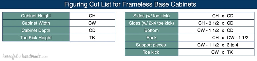 Table showing how to figure out the measurements for parts of frameless base cabinets.