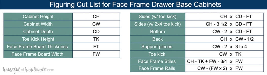 Table showing how to figure out the measurements for parts of face frame drawer base cabinets.