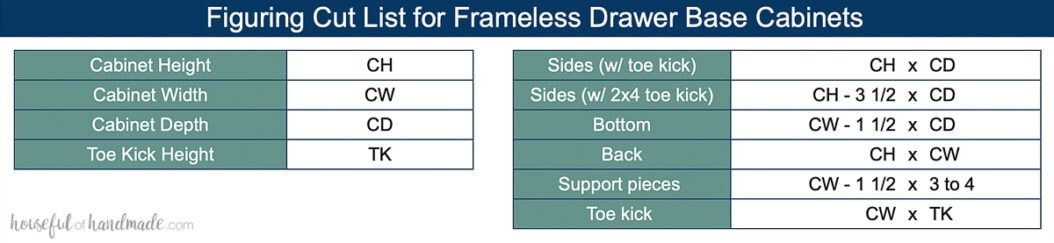 Table showing how to figure out the measurements for parts of frameless drawer base cabinets.