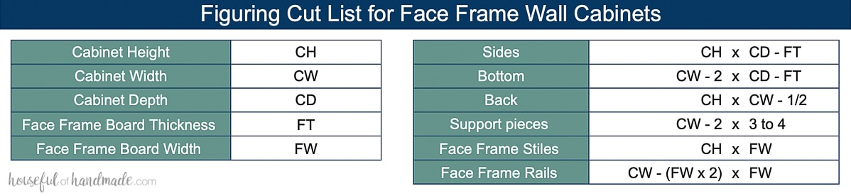 Table showing formulas to determine the cut list for individual parts needed to build face frame wall cabinets.