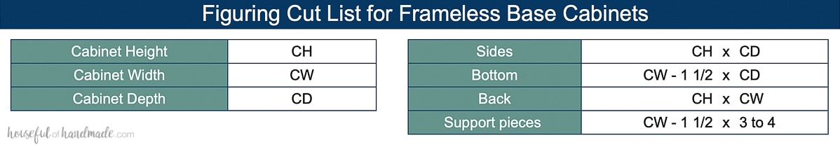 Table showing formulas to determine the cut list for individual parts needed to build frameless wall cabinets.